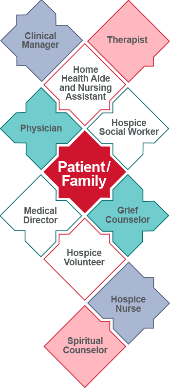 BAYADA Hospice and Palliative Care | Comfort and Dignity at