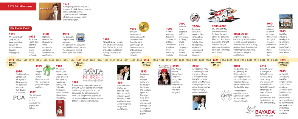 image of bayada way history timeline